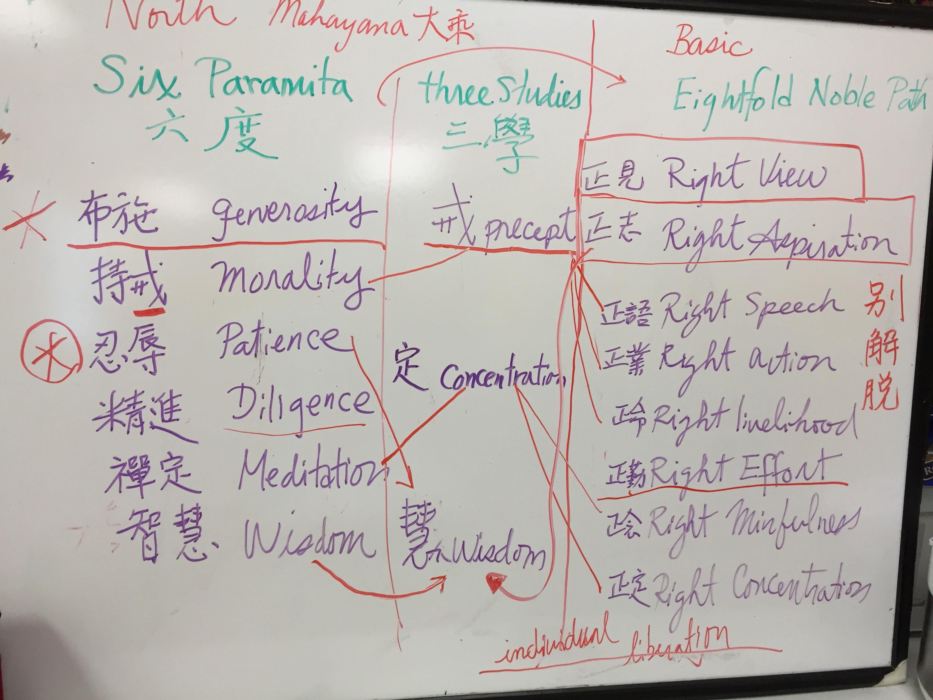 Iris' Notes: comparing The Six Paramitas / Three Studies / Eightfold Noble Path.